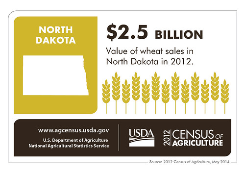 North Dakota farmers don't have to be Meek – they can brag about leading the nation in the production of Durum and spring wheat, as well as honey, pinto beans, canola, and other crops as well.  Check back next Thursday as we spotlight another state and the 2012 Census of Agriculture.