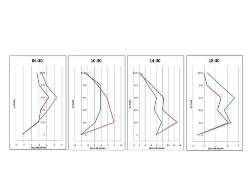 Perfils verticals mitjans de temperatura a les 6:30, 10:30, 14:30 i 18:30. Es mostren dos perfils a cadascuna de les quatre gràfiques.