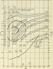 "Image from page 869 of ""The Bell System technical journal"" (1922)"