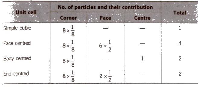 CBSE Class 12 Chemistry Notes- The Solid State | SolutionRider- One