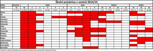 Kalendář školních prázdnin v přehledném grafu