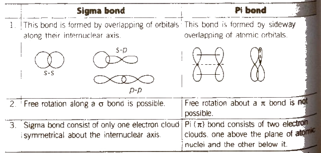 CBSE Class 11 Chemistry Notes : Chemical Bonding and
