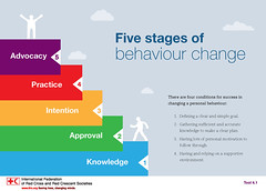 4HealthyHabits IFRC-IFPMA: Five stages of behavior change