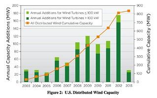 annual capacity