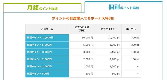 個別は還元率が低めながらも2,000円以上ならオトク