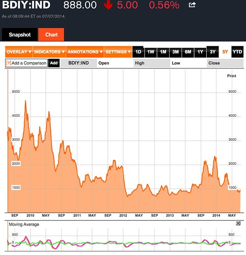 BDIY_Chart_-_Baltic_Dry_Index_-_Bloomberg