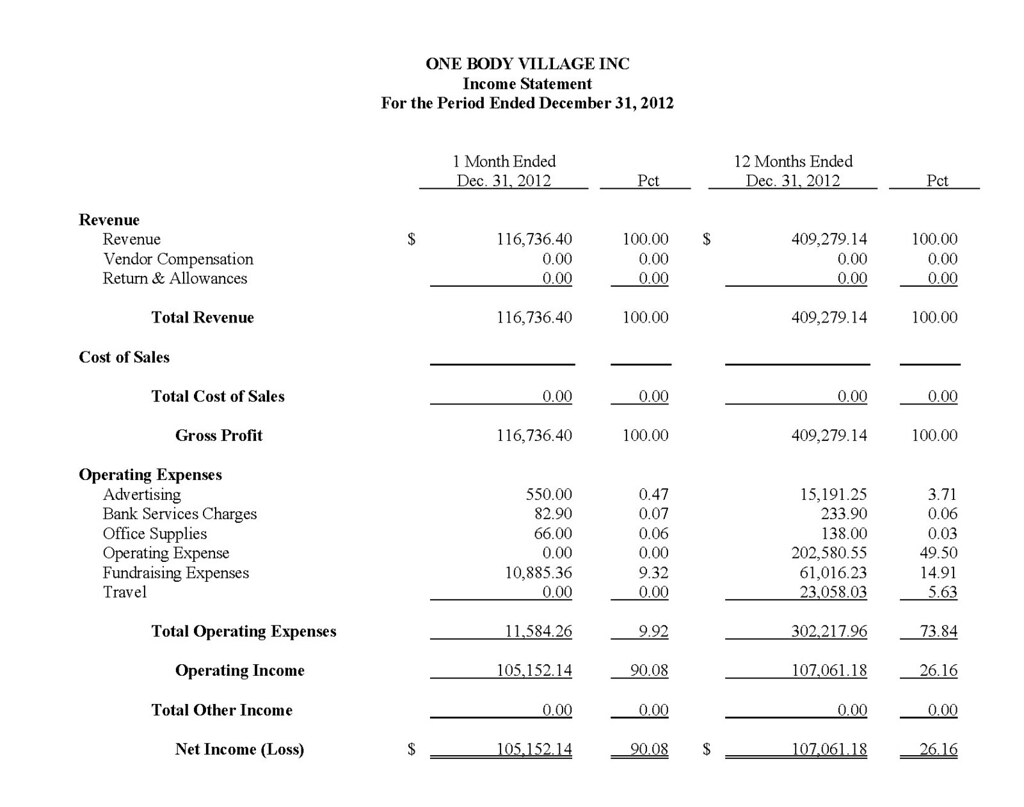 Financial Statement 2012