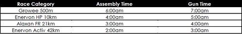 RUPM 2014 assembly and gun start times
