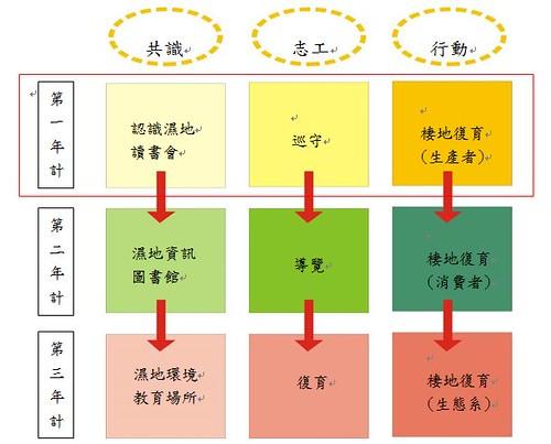 溼地學校3年計畫。(圖片來源:守護五溝工作站)