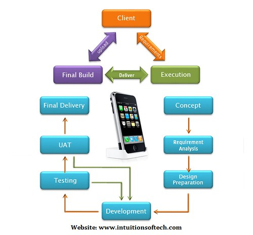 Intuition Softech Mobile Application Development