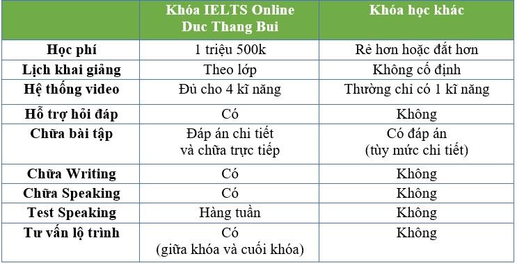 so sánh các khóa học ielts trực tuyến - ielts online class
