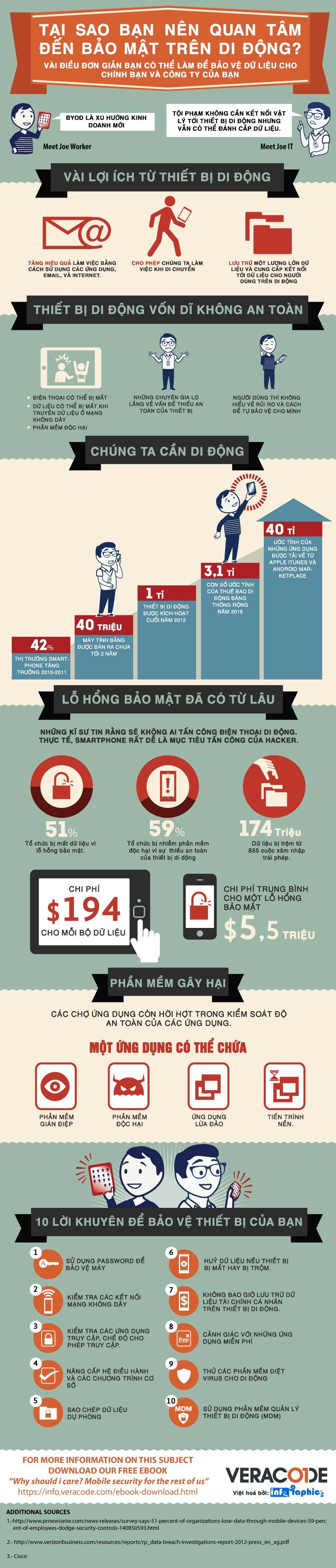 Infographic - Bảo Mật Di Động và 10 Lời khuyên hữu ích
