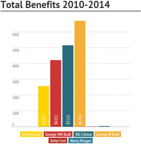 Total Former Presidents Benefits 2010-2014