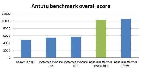 Đánh giá ASUS Transformer Pad mỏng và nhẹ - 25537