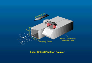 Laser-Optical Plankton Counter (LOPC)