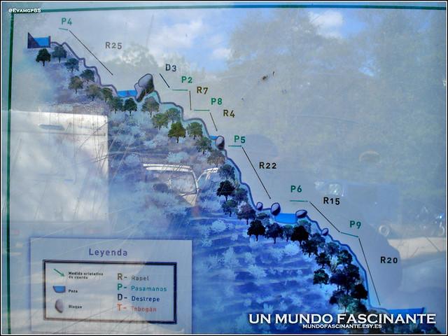 Perfil Ruta de las Nogaledas, Navaconcejo.