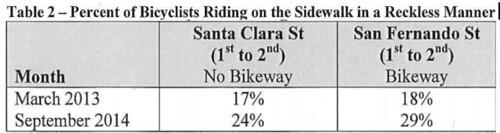 reckless riding on sidewalk survey, San Jose