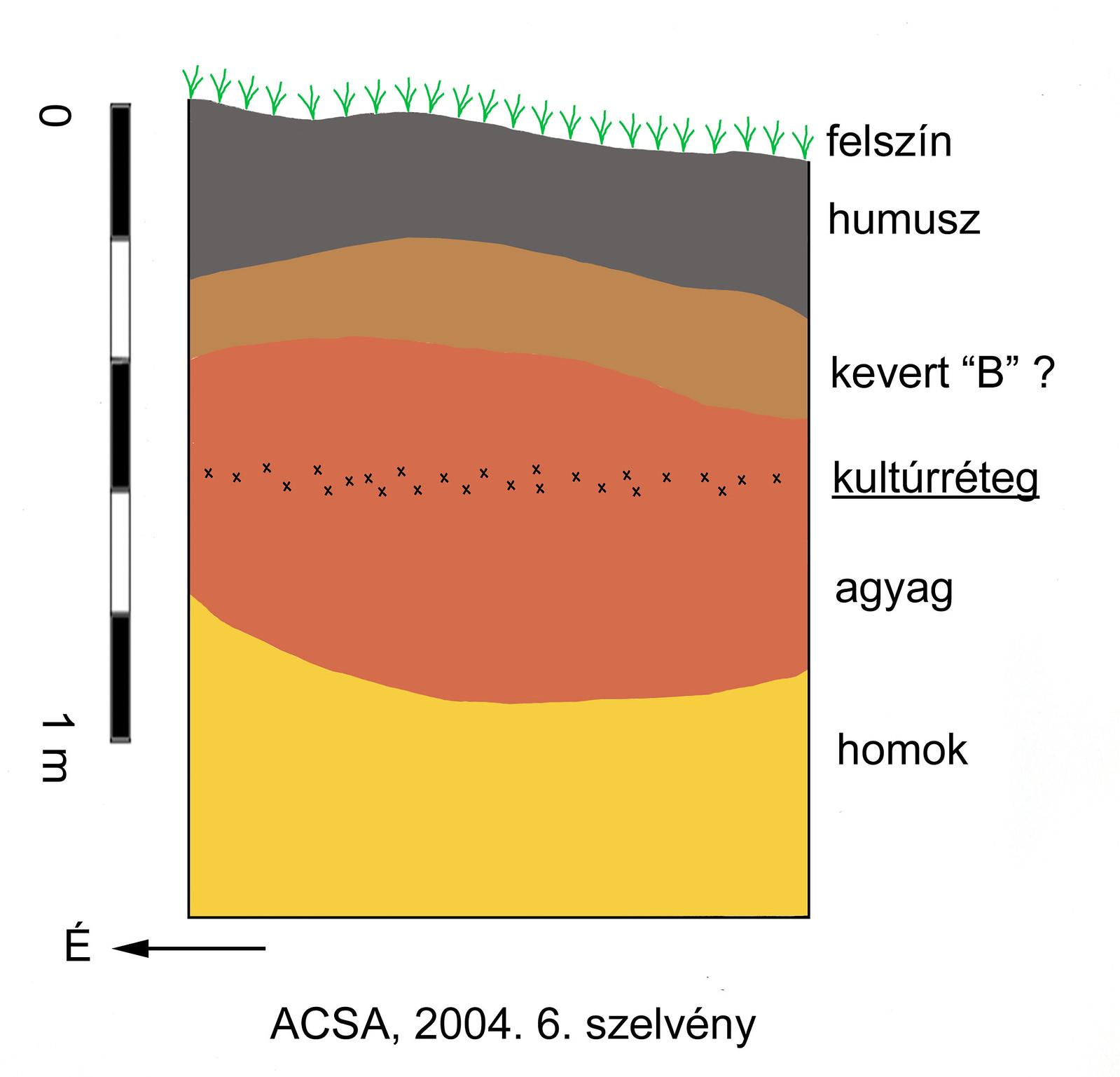 Acsa-Rovnya Aurignacian Figure 4.