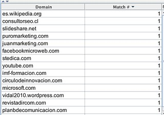Top Domains Touchgraph