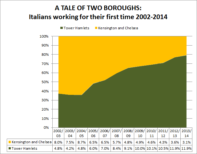 A Tale of two boroughs - Italians landings 2002 to 2014 - Kensington and Chelsea vs Tower Hamlets
