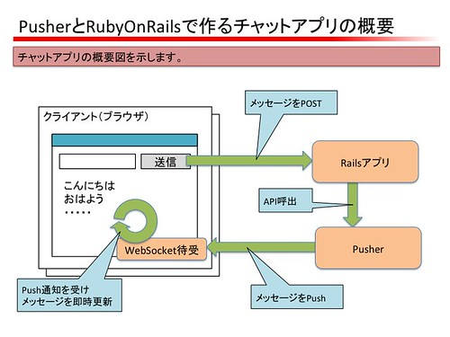 chat_rails_pusher_1