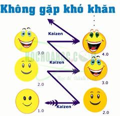 Phương pháp học Kaizen : Thay đổi nhỏ, Thành công lớn.