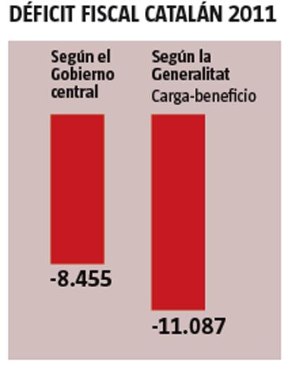 14g24 LV Balanza fiscal Cataluña