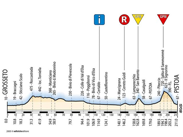 Tappa 7 - Giro d'Italia 2005