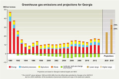 Greenhouse gas emissions and projections for Georgia