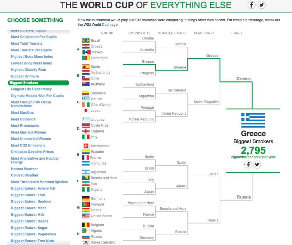 The World Cup of Everything Else 14
