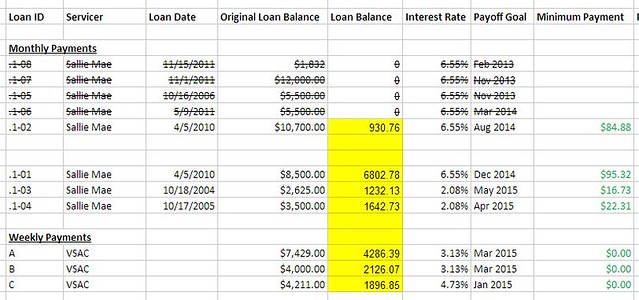 Loan Payoff Plan July