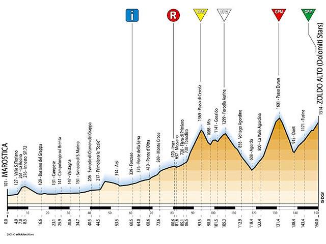 Tappa 11 - Giro d'Italia 2005