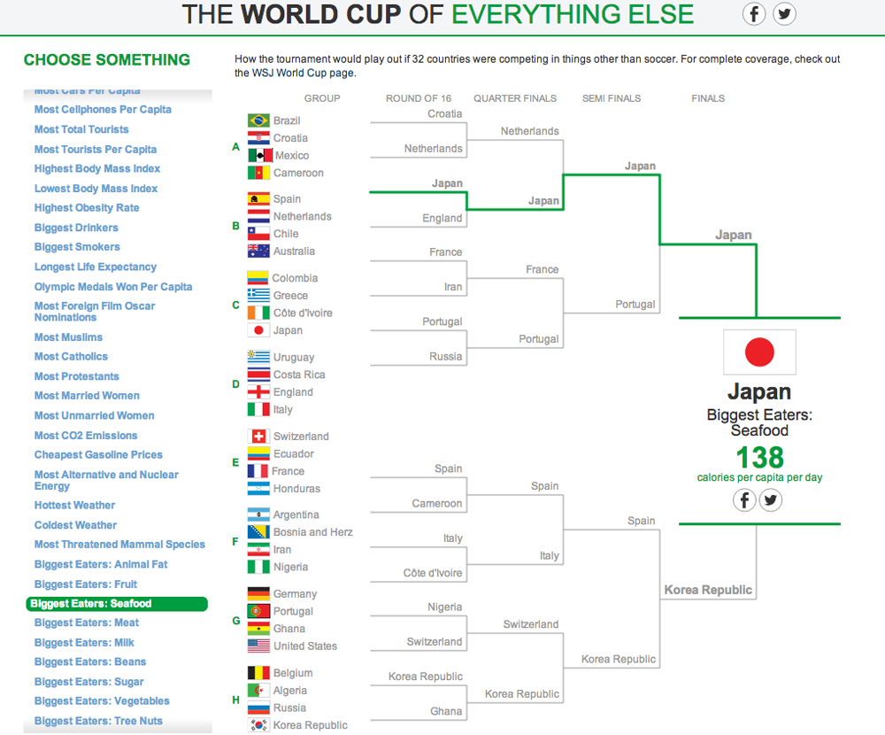 The World Cup of Everything Else 5