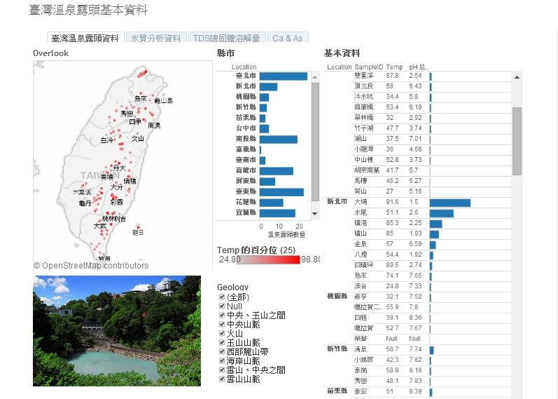 臺灣溫泉露頭基本資料