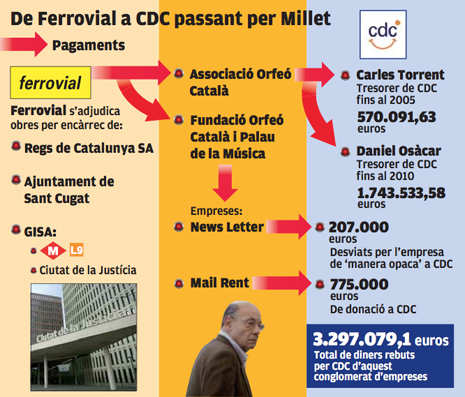 14h24 Punt 19 julio 2014 Juez sospecha que Millet desvió a CDC más de 3 millones euros