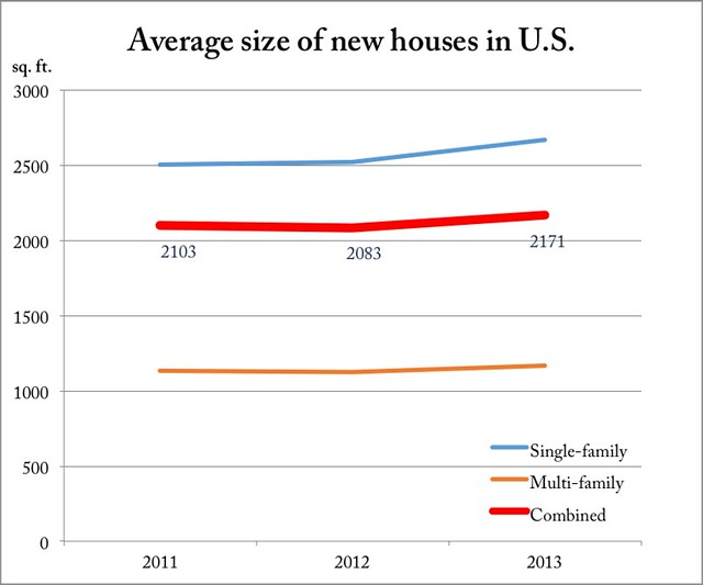 size of new houses