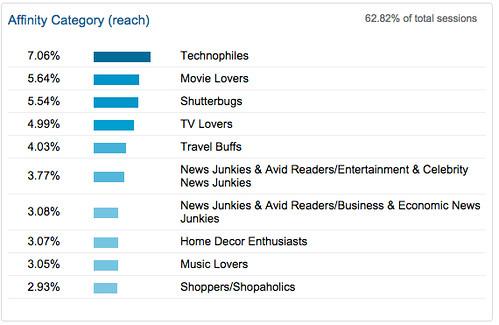 Interests__Overview_-_Google_Analytics