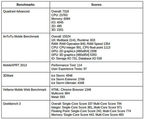 ผลการวัดประสิทธิภาพของ Asus Zenfone 4 (A450CG)