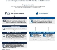 Figure 1: Undercover testing of Patient Protection and Affordable Care Act (PPACA) Application