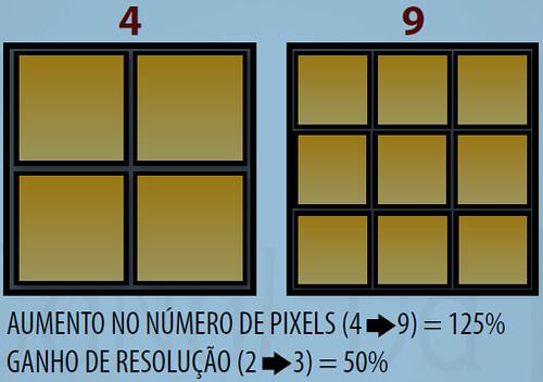 Exemplo de Pixels