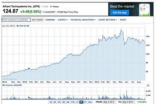 yahoo share chart