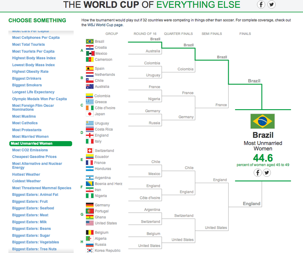 The World Cup of Everything Else 16
