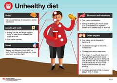 4HealthyHabits IFRC-IFPMA: Unhealthy diet