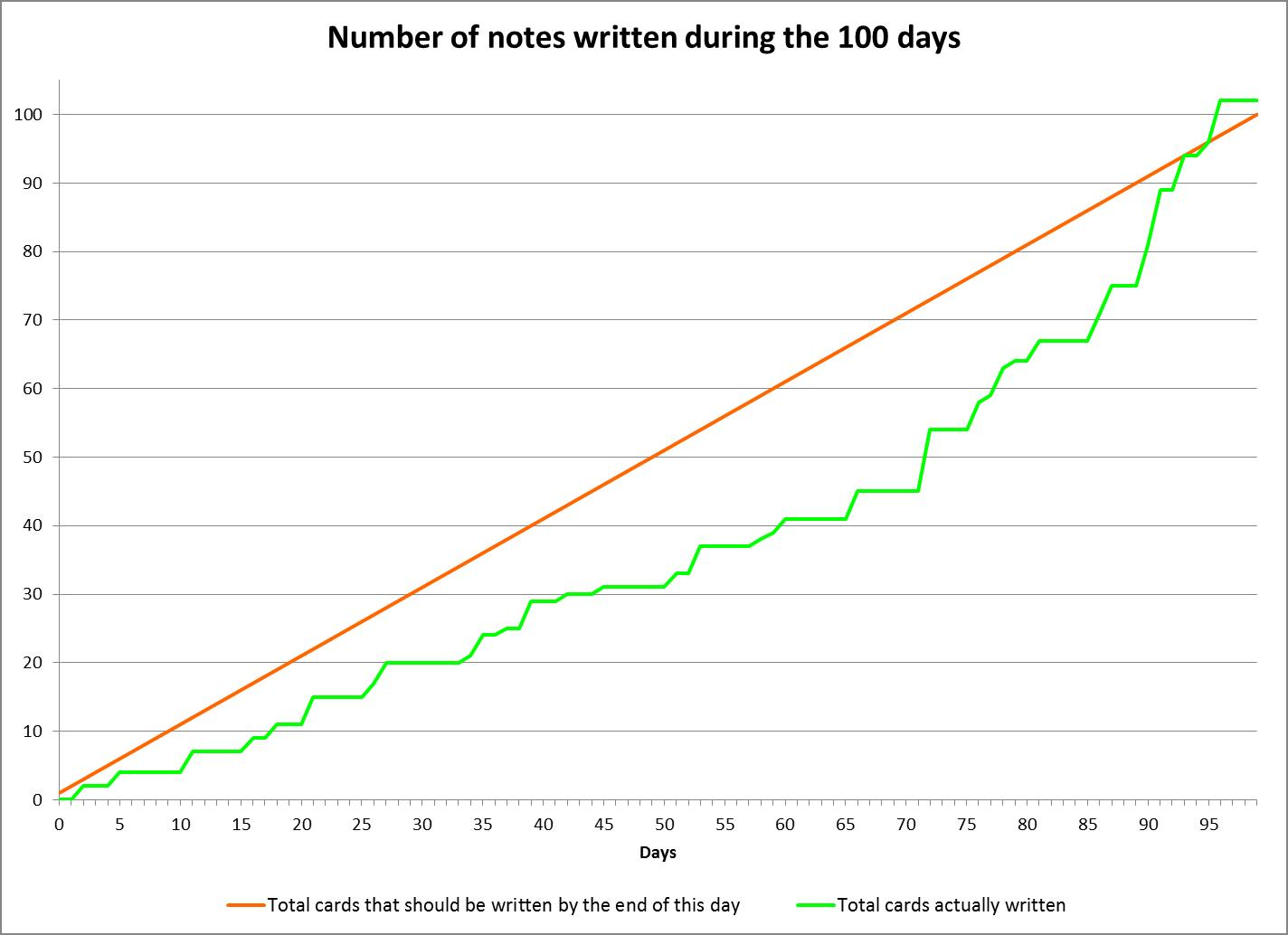 Number of notes written during the 100 days