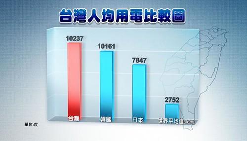 台灣人均用電量高居亞洲第一