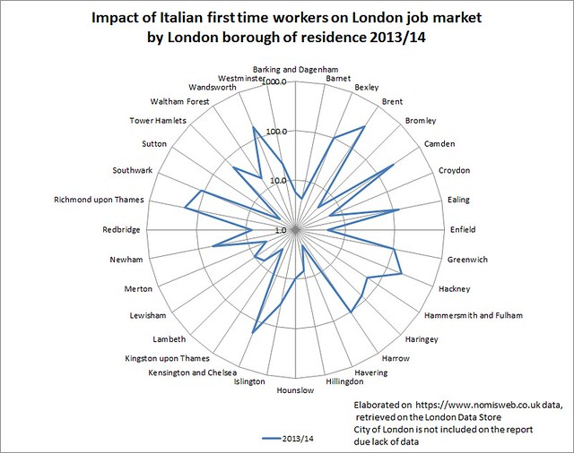 Impact of Italian first time workers on London job market by London borough of residence 2013-14