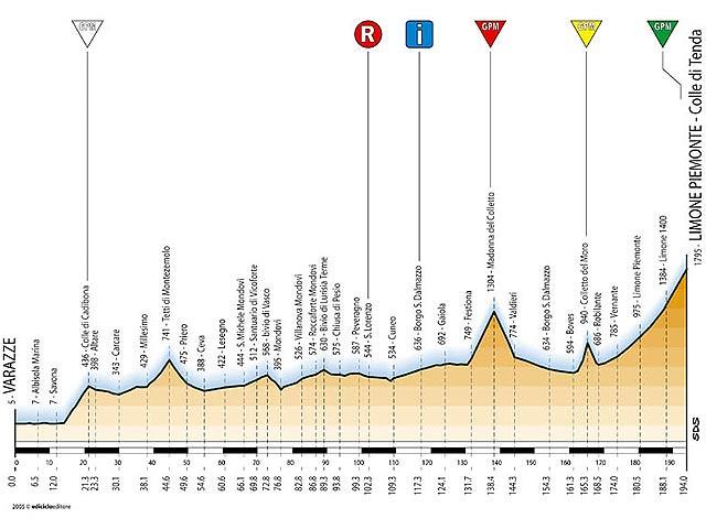 Tappa 17 - Giro d'Italia 2005