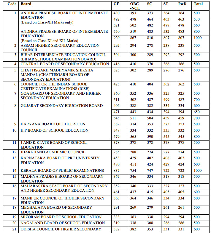 Class XII Performance Criterion 2017 - Boards Cut Off