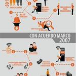 013-05-05 - Acuerdo Marco 2007