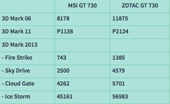Cuộc đua kỳ thú VGA GT 730: 64 bit thắng thế 128 bit – trào lưu mới? - 34856